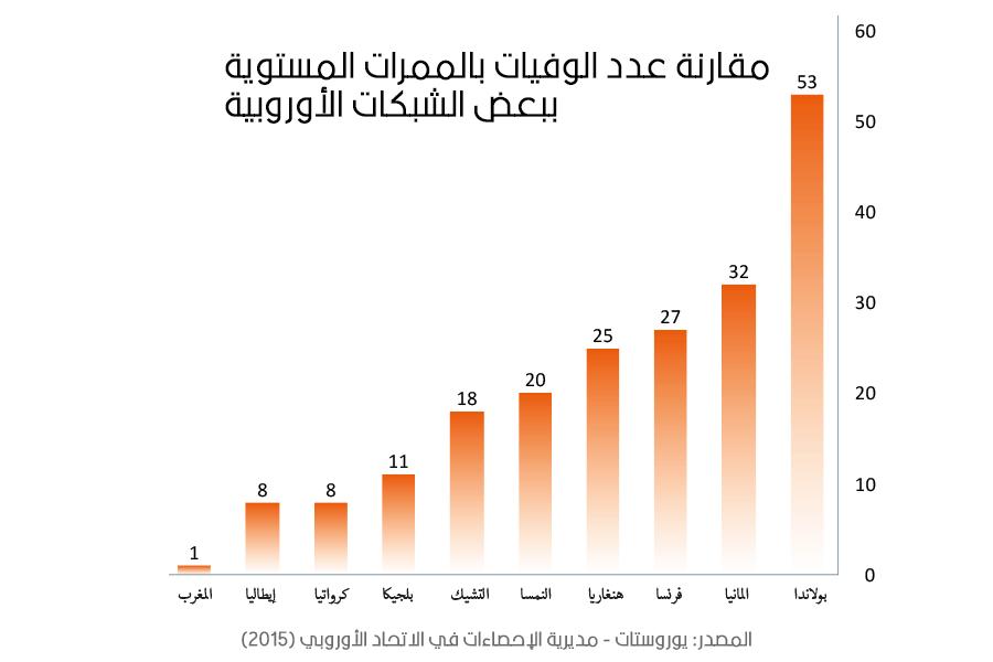 مقارنة عدد الوفيات بالممرات المستوية ببعض الشبكات الأوروبية